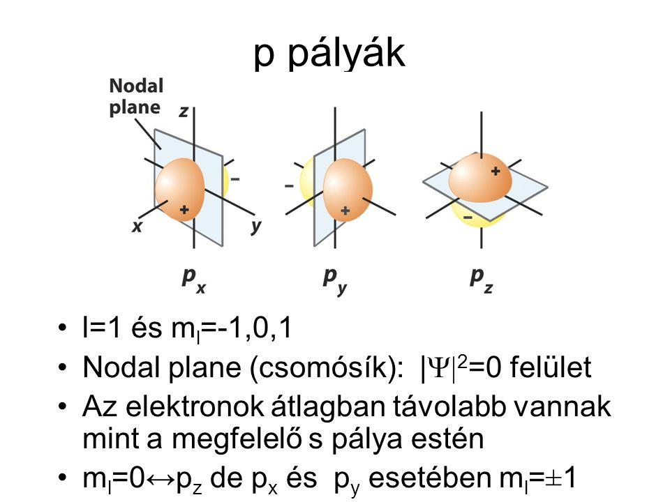 p pályák •l=1 és m l =-1,0,1 •Nodal plane (csomósík): |  2 =0 felület •Az elektronok átlagban távolabb vannak mint a megfelelő s pálya estén •m l =0