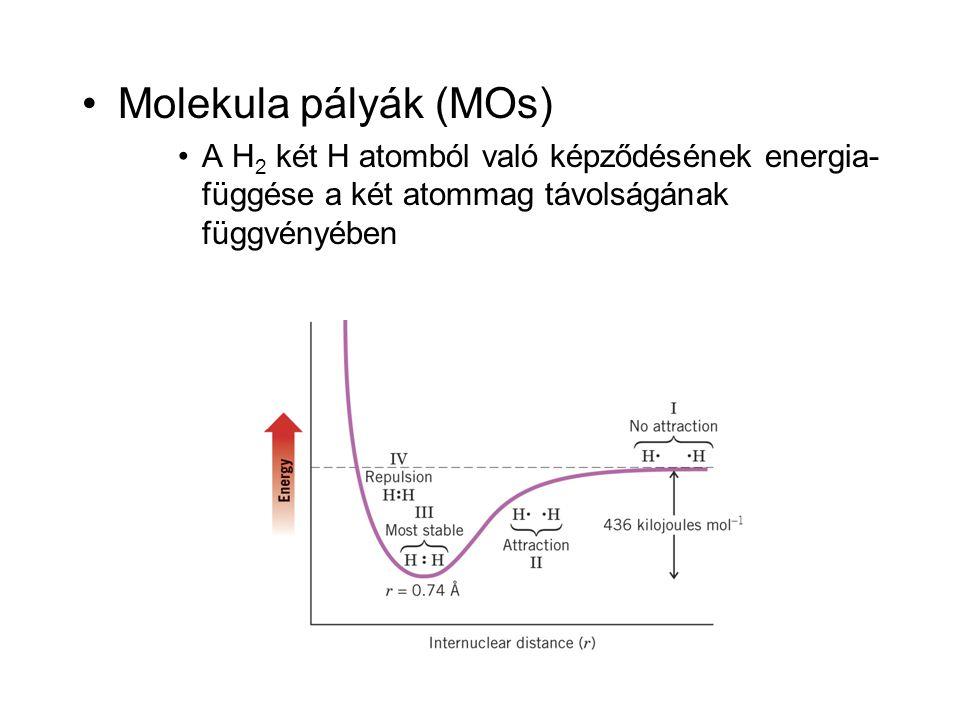 •Molekula pályák (MOs) •A H 2 két H atomból való képződésének energia- függése a két atommag távolságának függvényében