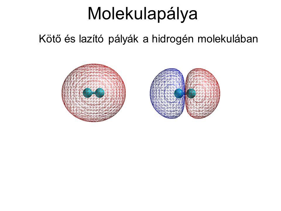 Molekulapálya Kötő és lazító pályák a hidrogén molekulában