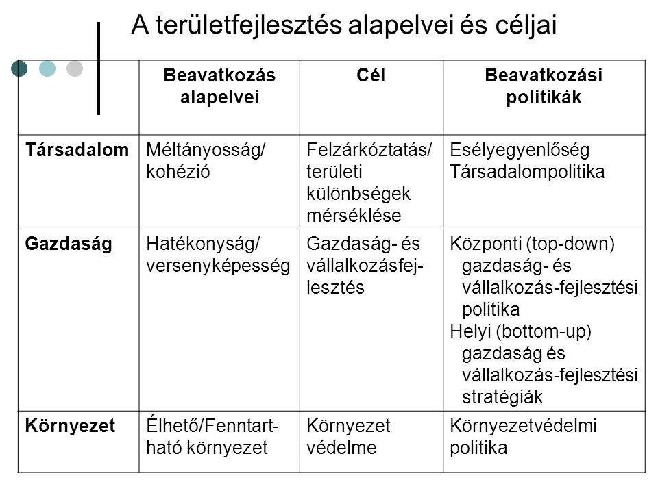 A területfejlesztés alapelvei és céljai Beavatkozás alapelvei CélBeavatkozási politikák TársadalomMéltányosság/ kohézió Felzárkóztatás/ területi különbségek mérséklése Esélyegyenlőség Társadalompolitika GazdaságHatékonyság/ versenyképesség Gazdaság- és vállalkozásfej- lesztés Központi (top-down) gazdaság- és vállalkozás-fejlesztési politika Helyi (bottom-up) gazdaság és vállalkozás-fejlesztési stratégiák KörnyezetÉlhető/Fenntart- ható környezet Környezet védelme Környezetvédelmi politika