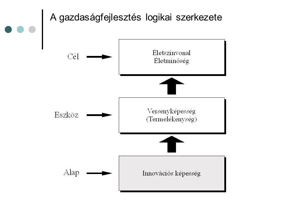 A gazdaságfejlesztés logikai szerkezete