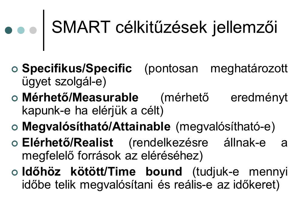 SMART célkitűzések jellemzői Specifikus/Specific (pontosan meghatározott ügyet szolgál-e) Mérhető/Measurable (mérhető eredményt kapunk-e ha elérjük a célt) Megvalósítható/Attainable (megvalósítható-e) Elérhető/Realist (rendelkezésre állnak-e a megfelelő források az eléréséhez) Időhöz kötött/Time bound (tudjuk-e mennyi időbe telik megvalósítani és reális-e az időkeret)