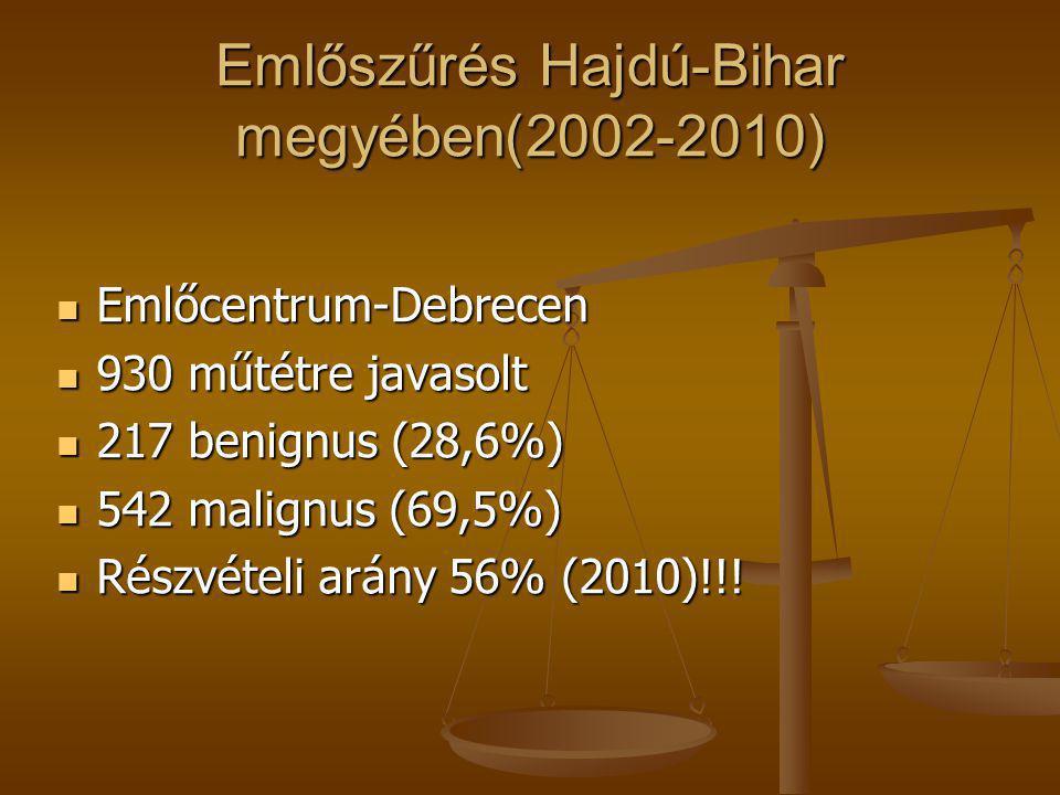 Emlőszűrés Hajdú-Bihar megyében(2002-2010)  Emlőcentrum-Debrecen  930 műtétre javasolt  217 benignus (28,6%)  542 malignus (69,5%)  Részvételi ar