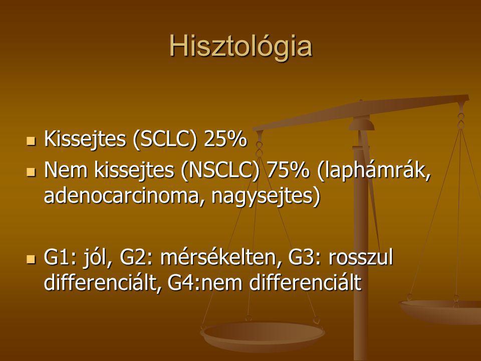 Hisztológia  Kissejtes (SCLC) 25%  Nem kissejtes (NSCLC) 75% (laphámrák, adenocarcinoma, nagysejtes)  G1: jól, G2: mérsékelten, G3: rosszul differe