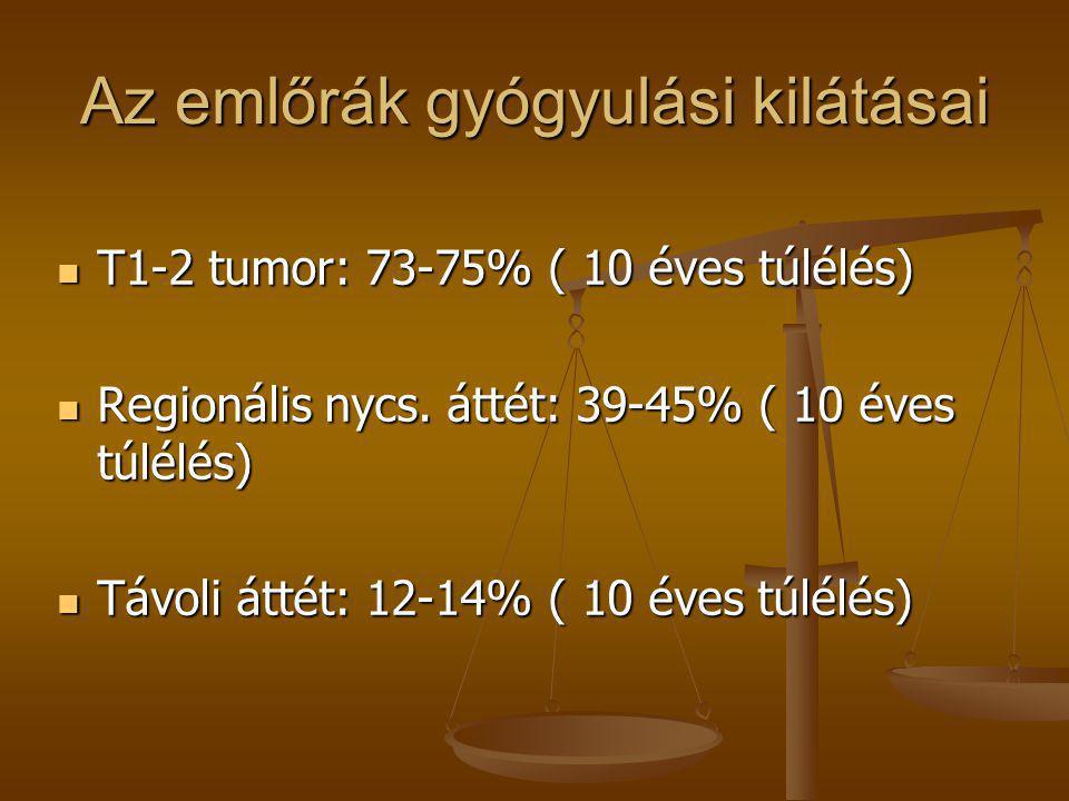 Az emlőrák gyógyulási kilátásai  T1-2 tumor: 73-75% ( 10 éves túlélés)  Regionális nycs. áttét: 39-45% ( 10 éves túlélés)  Távoli áttét: 12-14% ( 1