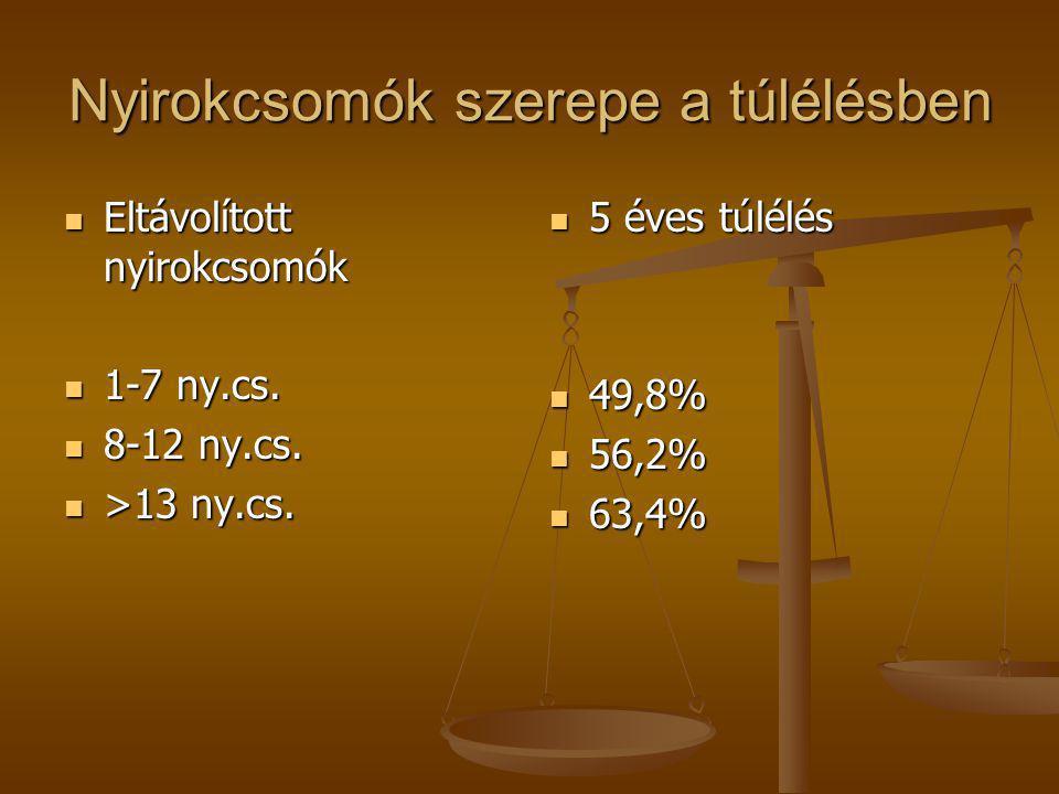 Nyirokcsomók szerepe a túlélésben  Eltávolított nyirokcsomók  1-7 ny.cs.  8-12 ny.cs.  >13 ny.cs.  5 éves túlélés  49,8%  56,2%  63,4%