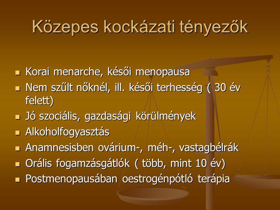 Közepes kockázati tényezők  Korai menarche, késői menopausa  Nem szűlt nőknél, ill. késői terhesség ( 30 év felett)  Jó szociális, gazdasági körülm