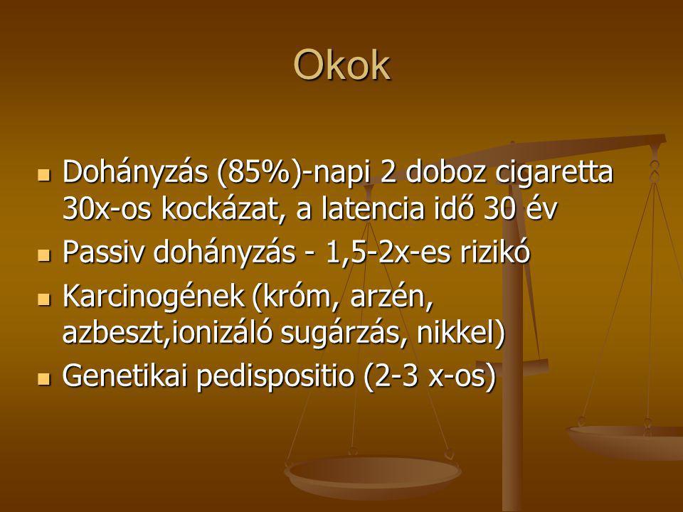 Okok  Dohányzás (85%)-napi 2 doboz cigaretta 30x-os kockázat, a latencia idő 30 év  Passiv dohányzás - 1,5-2x-es rizikó  Karcinogének (króm, arzén,