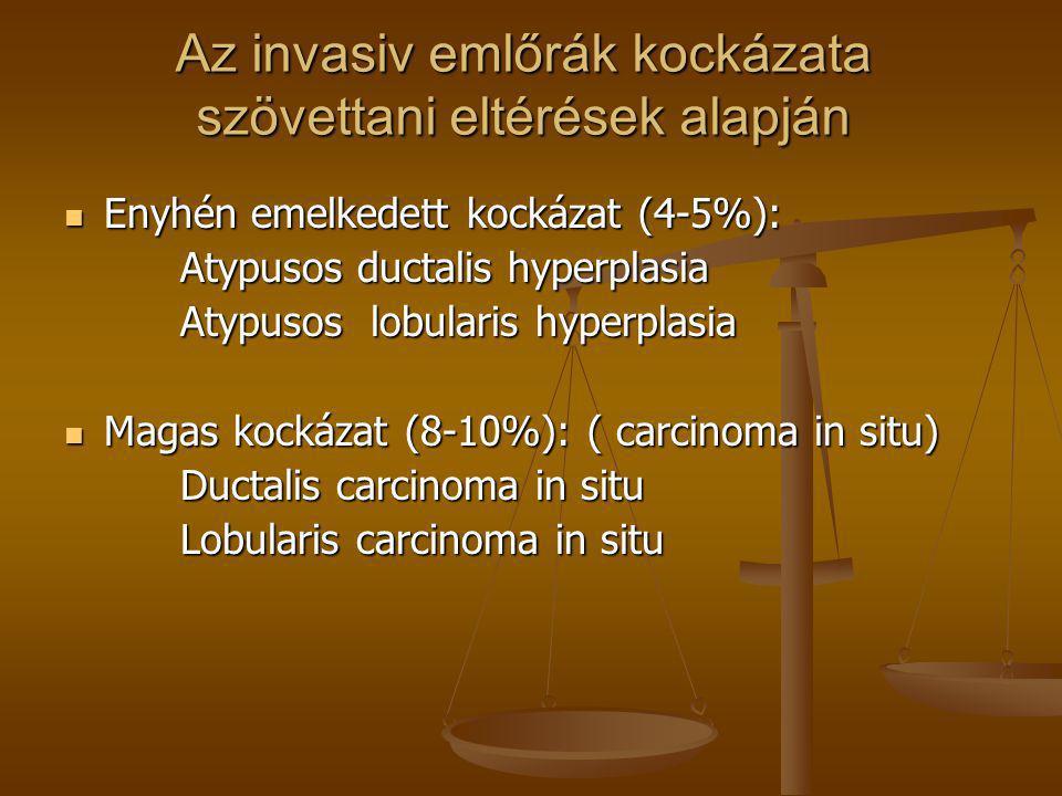 Az invasiv emlőrák kockázata szövettani eltérések alapján Az invasiv emlőrák kockázata szövettani eltérések alapján  Enyhén emelkedett kockázat (4-5%