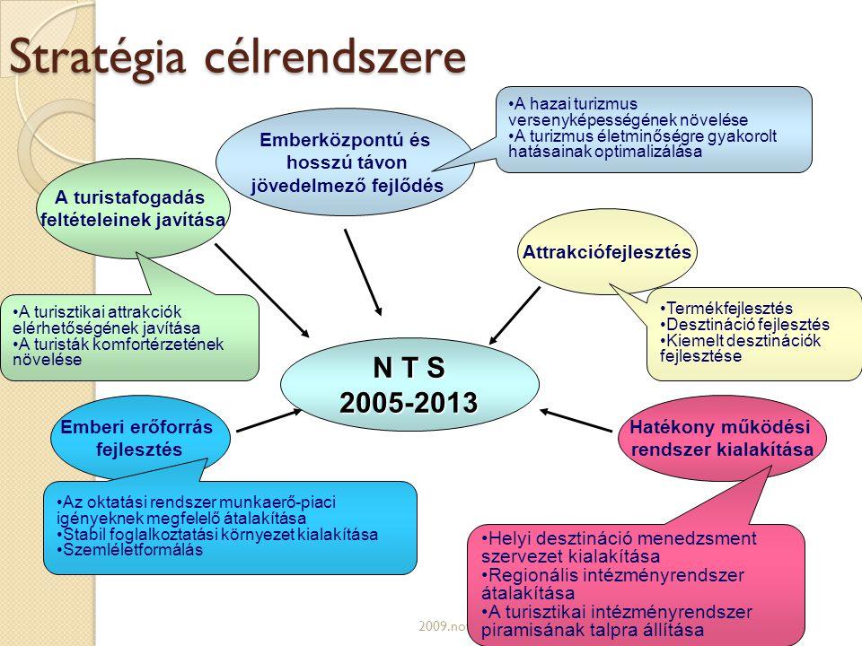 Stratégia célrendszere 2009.november 18.Szemeti Simon N T S 2005-2013 A turistafogadás feltételeinek javítása Emberközpontú és hosszú távon jövedelmező fejlődés Attrakciófejlesztés Emberi erőforrás fejlesztés Hatékony működési rendszer kialakítása •A hazai turizmus versenyképességének növelése •A turizmus életminőségre gyakorolt hatásainak optimalizálása •Termékfejlesztés •Desztináció fejlesztés •Kiemelt desztinációk fejlesztése •A turisztikai attrakciók elérhetőségének javítása •A turisták komfortérzetének növelése • Az oktatási rendszer munkaerő-piaci igényeknek megfelelő átalakítása • Stabil foglalkoztatási környezet kialakítása • Szemléletformálás •Helyi desztináció menedzsment szervezet kialakítása •Regionális intézményrendszer átalakítása •A turisztikai intézményrendszer piramisának talpra állítása