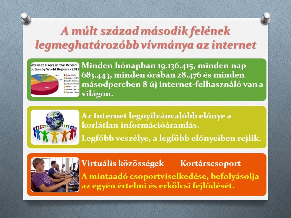 A múlt század második felének legmeghatározóbb vívmánya az internet Minden hónapban 19.136.415, minden nap 683.443, minden órában 28.476 és minden más