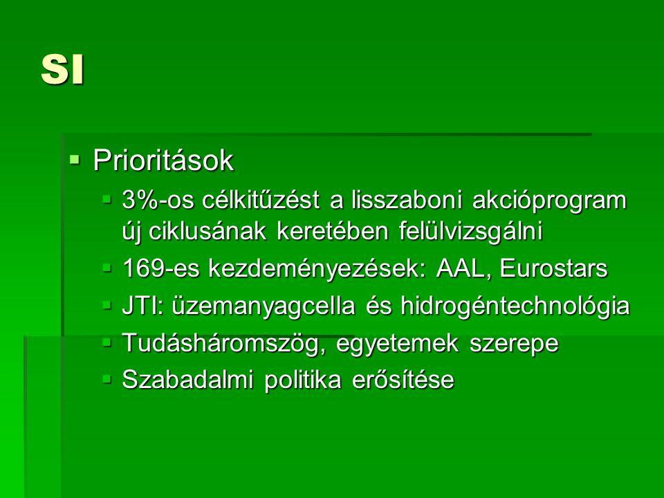 SI  Prioritások  3%-os célkitűzést a lisszaboni akcióprogram új ciklusának keretében felülvizsgálni  169-es kezdeményezések: AAL, Eurostars  JTI: üzemanyagcella és hidrogéntechnológia  Tudásháromszög, egyetemek szerepe  Szabadalmi politika erősítése