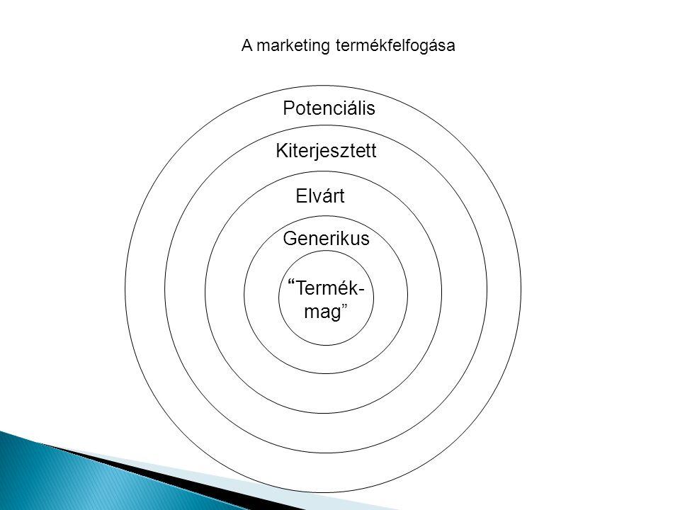 A marketing termékfelfogása Potenciális Kiterjesztett Elvárt Termék- mag Generikus 80.