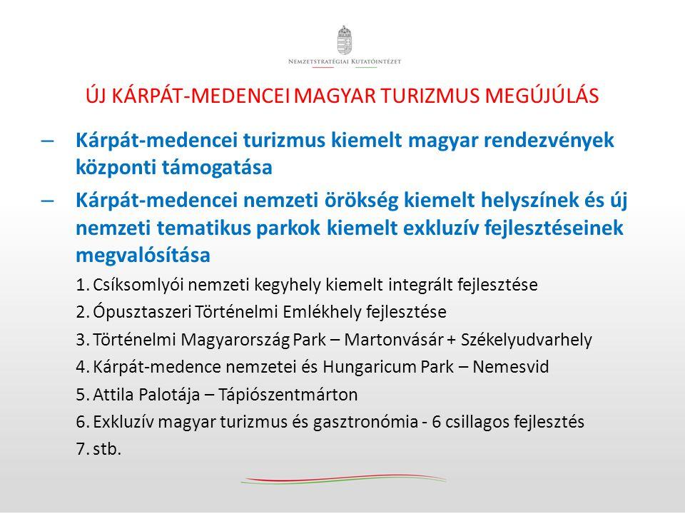 ÚJ KÁRPÁT-MEDENCEI MAGYAR TURIZMUS MEGÚJÚLÁS – Kárpát-medencei turizmus kiemelt magyar rendezvények központi támogatása – Kárpát-medencei nemzeti örök