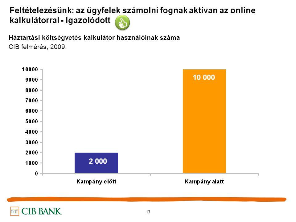 13 Feltételezésünk: az ügyfelek számolni fognak aktívan az online kalkulátorral - Igazolódott Háztartási költségvetés kalkulátor használóinak száma CIB felmérés, 2009.
