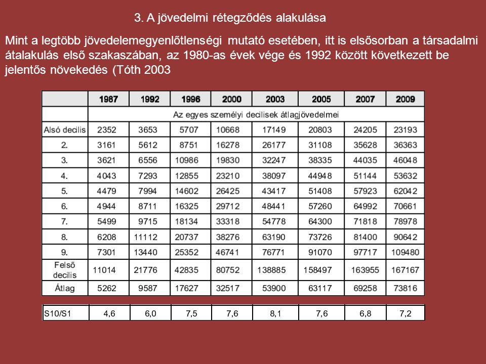 3. A jövedelmi rétegződés alakulása Mint a legtöbb jövedelemegyenlőtlenségi mutató esetében, itt is elsősorban a társadalmi átalakulás első szakaszába