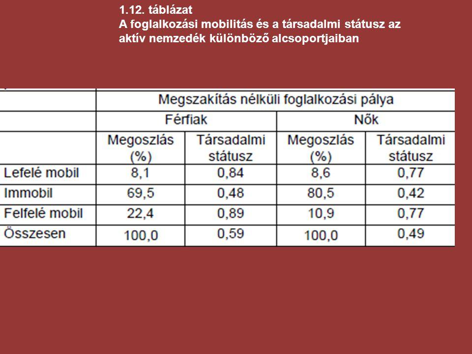 1.12. táblázat A foglalkozási mobilitás és a társadalmi státusz az aktív nemzedék különböző alcsoportjaiban