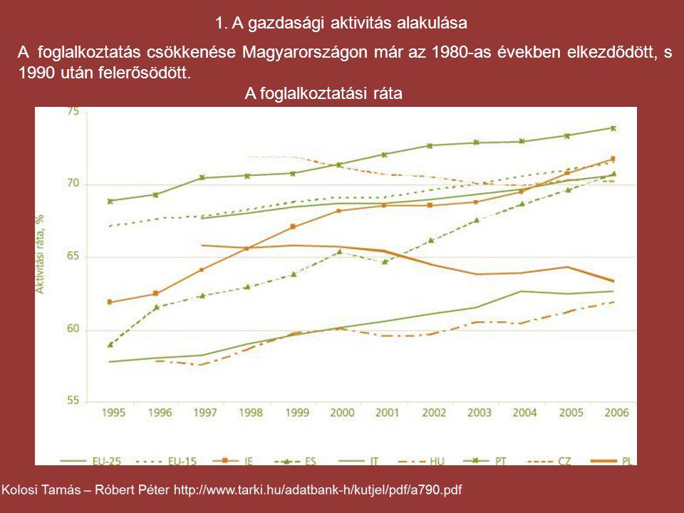 1. A gazdasági aktivitás alakulása A foglalkoztatás csökkenése Magyarországon már az 1980-as években elkezdődött, s 1990 után felerősödött. A foglalko
