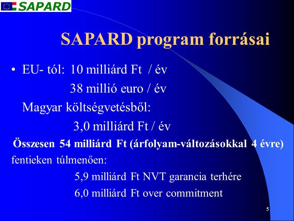 6 SAPARD Program A 2004. április 30-ig beérkezett 8,827 darab pályázat százalékos megoszlása