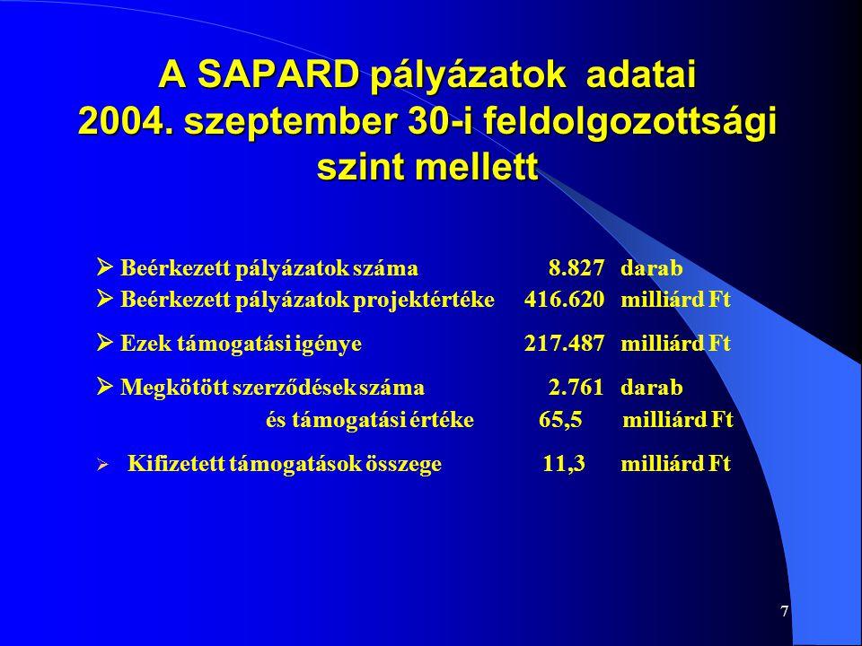 8 Beérkezett SAPARD pályázatok régiónkénti megoszlása a pályázatok száma szerint