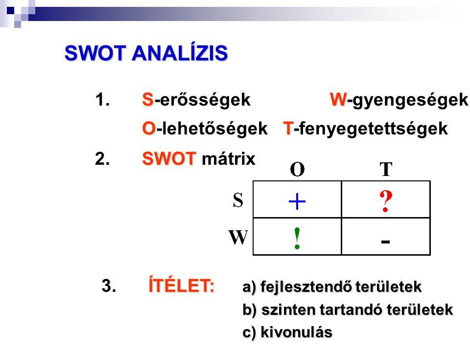 SWOT ANALÍZIS SW 1.S-erősségekW-gyengeségek OT O-lehetőségekT-fenyegetettségek SWOT 2.SWOT mátrix ÍTÉLET: a) fejlesztendő területek 3.ÍTÉLET: a) fejle