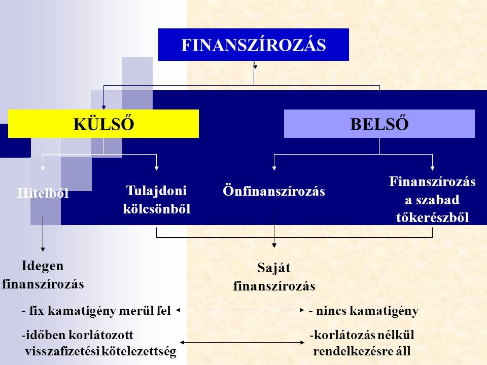 FINANSZÍROZÁS KÜLSŐBELSŐ Hitelből Finanszírozás a szabad tőkerészből Tulajdoni kölcsönből Önfinanszírozás Idegen finanszírozás Saját finanszírozás - f