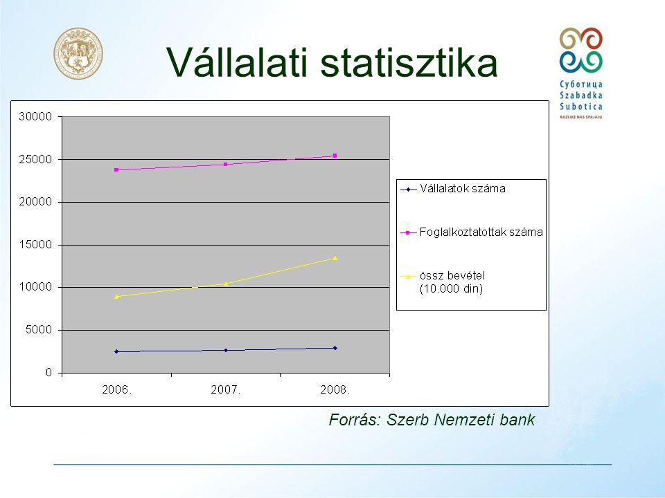 Foglalkoztatottak száma Forrás: Köztársasági Statisztikai Hivatal