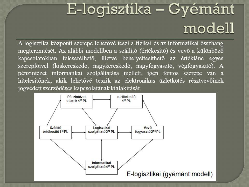 A logisztika központi szerepe lehetővé teszi a fizikai és az informatikai összhang megteremtését. Az alábbi modellben a szállító (értékesítő) és vevő