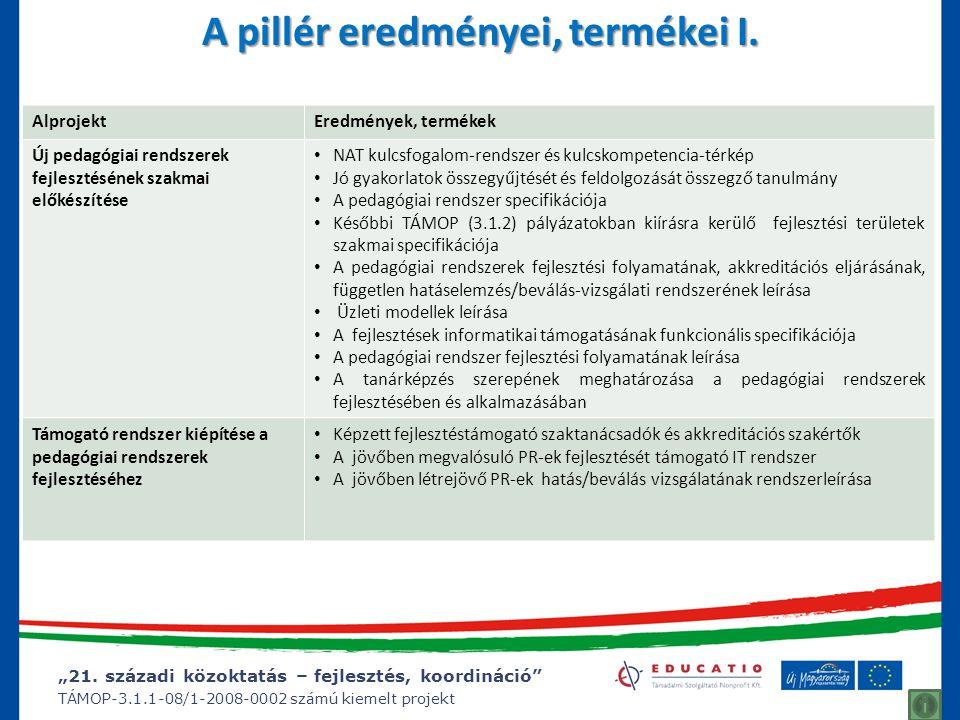"""""""21. századi közoktatás – fejlesztés, koordináció"""" TÁMOP-3.1.1-08/1-2008-0002 számú kiemelt projekt A pillér eredményei, termékei I. AlprojektEredmény"""