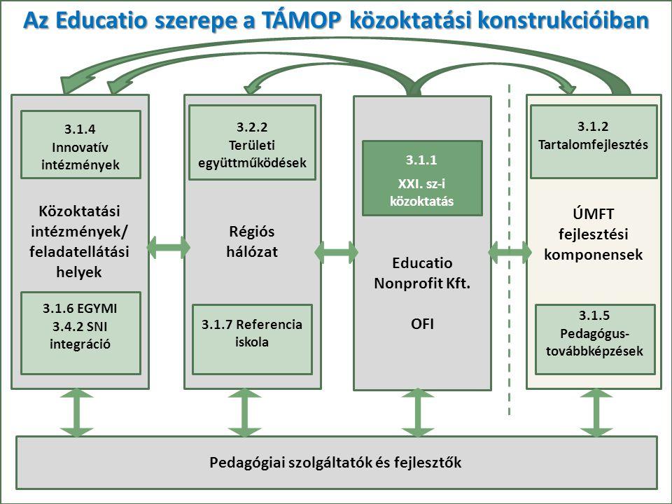 """""""21. századi közoktatás – fejlesztés, koordináció"""" TÁMOP-3.1.1-08/1-2008-0002 számú kiemelt projekt Az Educatio szerepe a TÁMOP közoktatási konstrukci"""