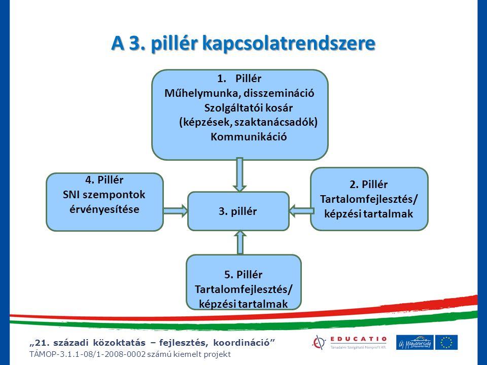 """""""21. századi közoktatás – fejlesztés, koordináció"""" TÁMOP-3.1.1-08/1-2008-0002 számú kiemelt projekt A 3. pillér kapcsolatrendszere 3. pillér 1.Pillér"""