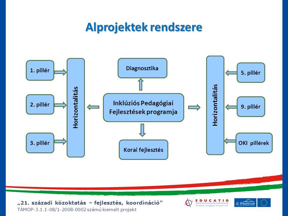 """""""21. századi közoktatás – fejlesztés, koordináció"""" TÁMOP-3.1.1-08/1-2008-0002 számú kiemelt projekt Alprojektek rendszere 1. pillér Horizontalitás 2."""