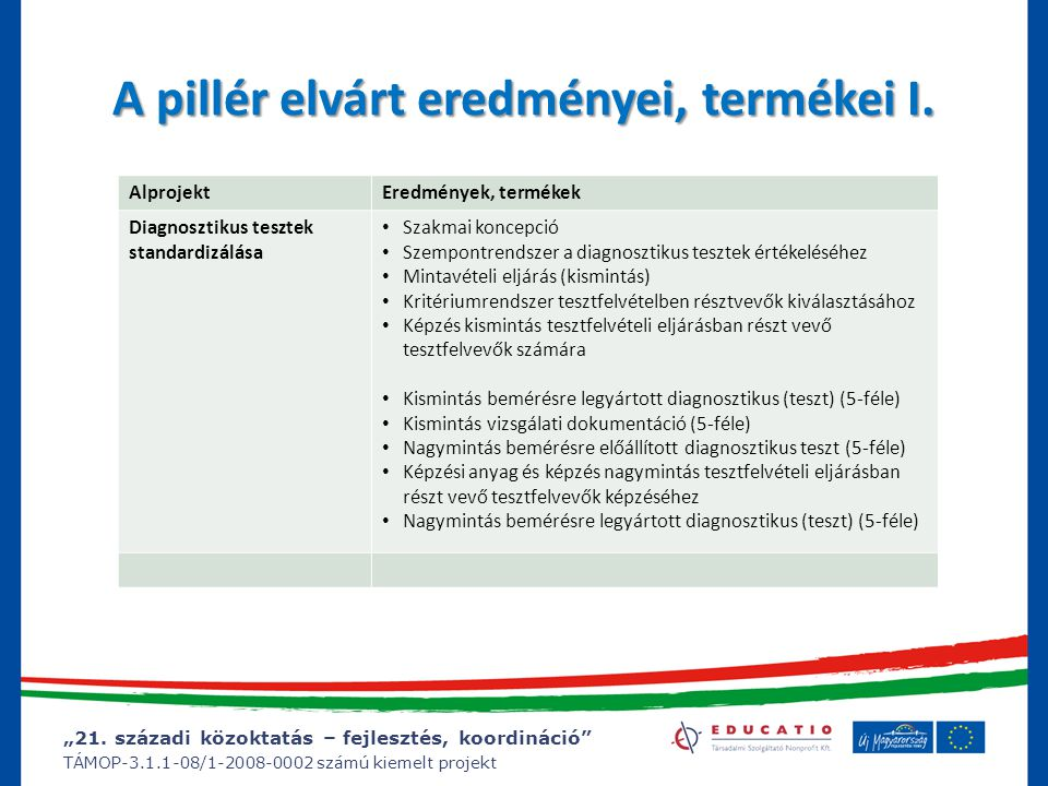 """""""21. századi közoktatás – fejlesztés, koordináció"""" TÁMOP-3.1.1-08/1-2008-0002 számú kiemelt projekt A pillér elvárt eredményei, termékei I. AlprojektE"""