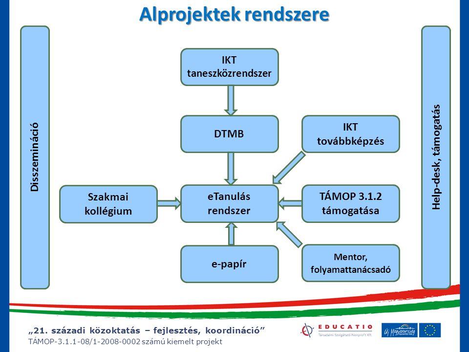 """""""21. századi közoktatás – fejlesztés, koordináció"""" TÁMOP-3.1.1-08/1-2008-0002 számú kiemelt projekt Alprojektek rendszere eTanulás rendszer IKT tanesz"""