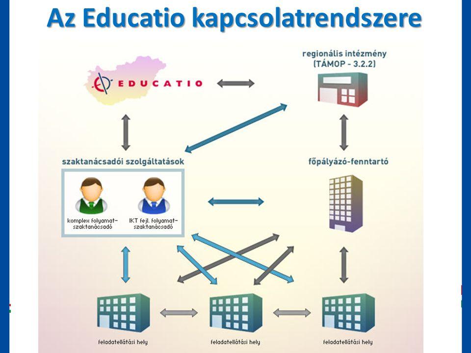 """""""21. századi közoktatás – fejlesztés, koordináció"""" TÁMOP-3.1.1-08/1-2008-0002 számú kiemelt projekt Az Educatio kapcsolatrendszere"""