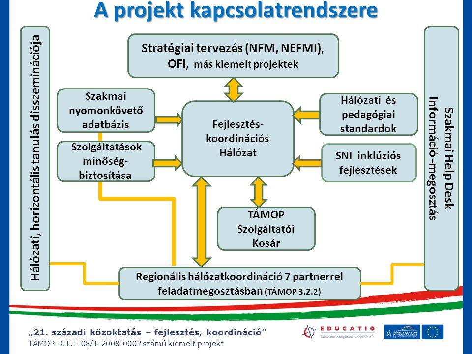 """""""21. századi közoktatás – fejlesztés, koordináció"""" TÁMOP-3.1.1-08/1-2008-0002 számú kiemelt projekt A projekt kapcsolatrendszere TÁMOP Szolgáltatói Ko"""