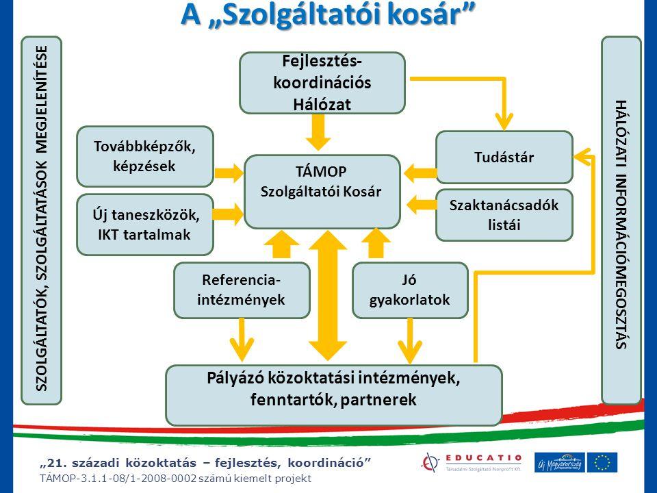 """""""21. századi közoktatás – fejlesztés, koordináció"""" TÁMOP-3.1.1-08/1-2008-0002 számú kiemelt projekt A """"Szolgáltatói kosár"""" Referencia- intézmények Fej"""