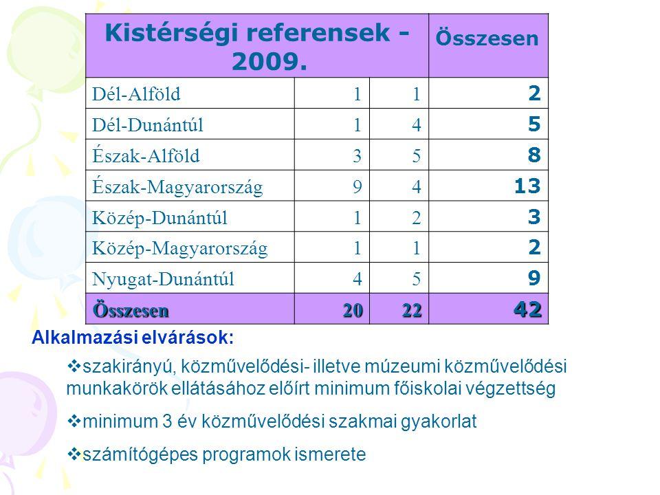 Kistérségi referensek - 2009. Összesen Dél-Alföld11 2 Dél-Dunántúl14 5 Észak-Alföld35 8 Észak-Magyarország94 13 Közép-Dunántúl12 3 Közép-Magyarország1