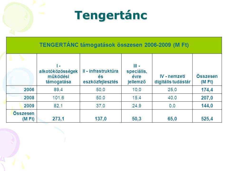 Tengertánc TENGERTÁNC támogatások összesen 2006-2009 (M Ft) I - alkotóközösségek működési támogatása II - infrastruktúra és eszközfejlesztés III - spe
