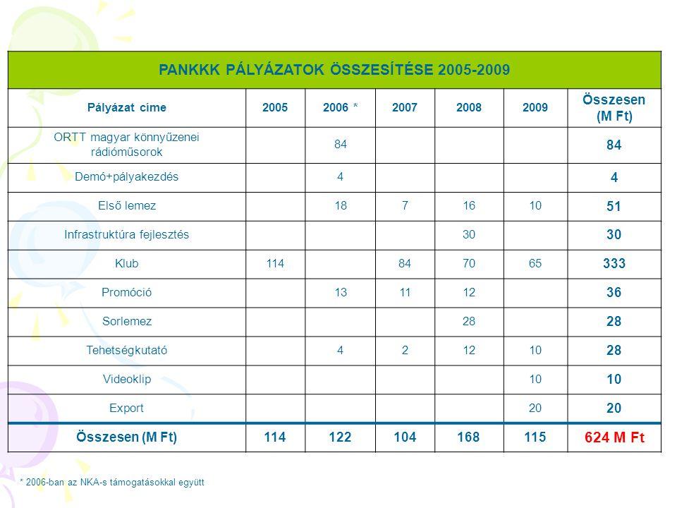 * 2006-ban az NKA-s támogatásokkal együtt PANKKK PÁLYÁZATOK ÖSSZESÍTÉSE 2005-2009 Pályázat címe20052006 *200720082009 Összesen (M Ft) ORTT magyar könn