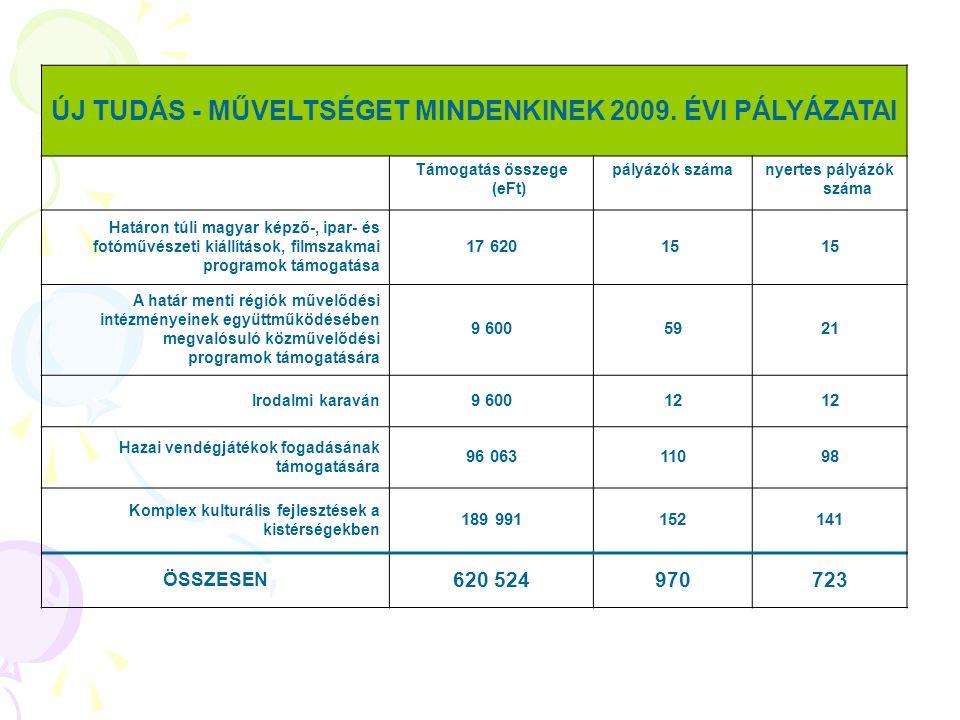 ÚJ TUDÁS - MŰVELTSÉGET MINDENKINEK 2009. ÉVI PÁLYÁZATAI Támogatás összege (eFt) pályázók számanyertes pályázók száma Határon túli magyar képző-, ipar-