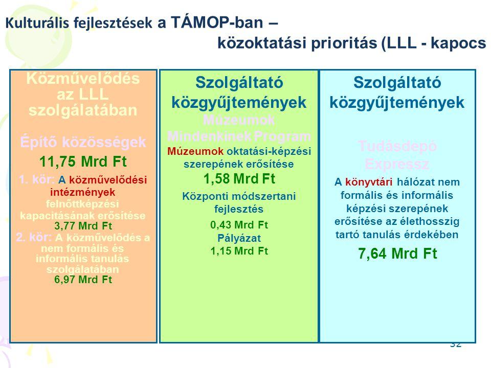 32 Közművelődés az LLL szolgálatában Építő közösségek 11,75 Mrd Ft 1. kör: A közművelődési intézmények felnőttképzési kapacitásának erősítése 3,77 Mrd