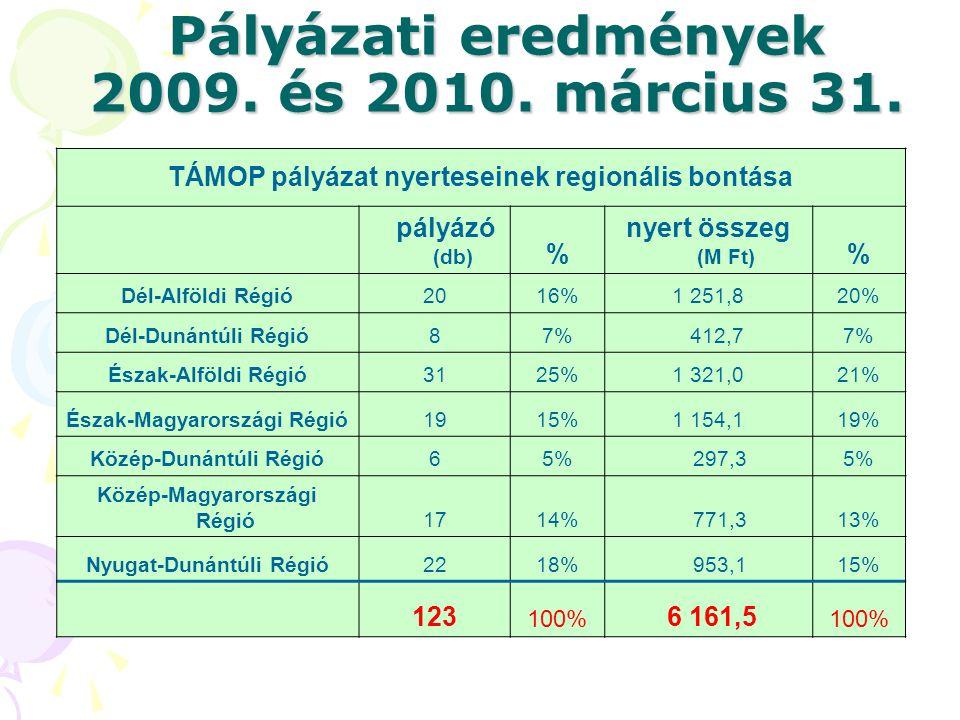 Pályázati eredmények 2009. és 2010. március 31. TÁMOP pályázat nyerteseinek regionális bontása pályázó (db) % nyert összeg (M Ft) % Dél-Alföldi Régió2