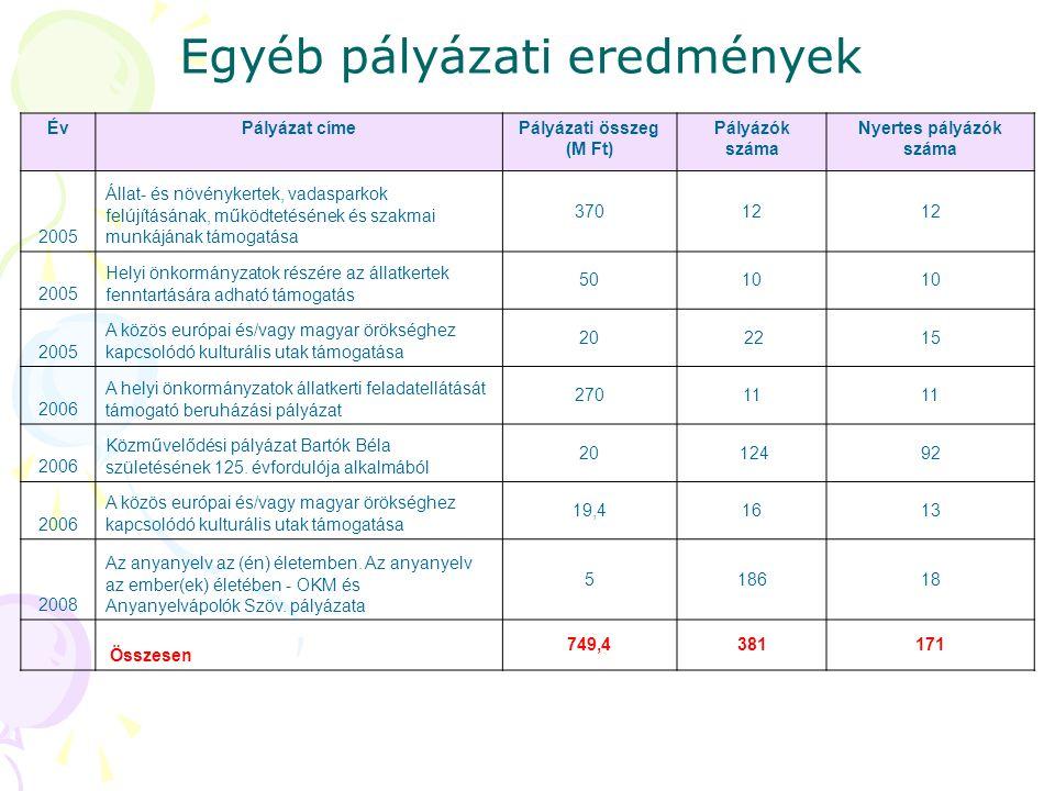 Egyéb pályázati eredmények ÉvPályázat címePályázati összeg (M Ft) Pályázók száma Nyertes pályázók száma 2005 Állat- és növénykertek, vadasparkok felúj
