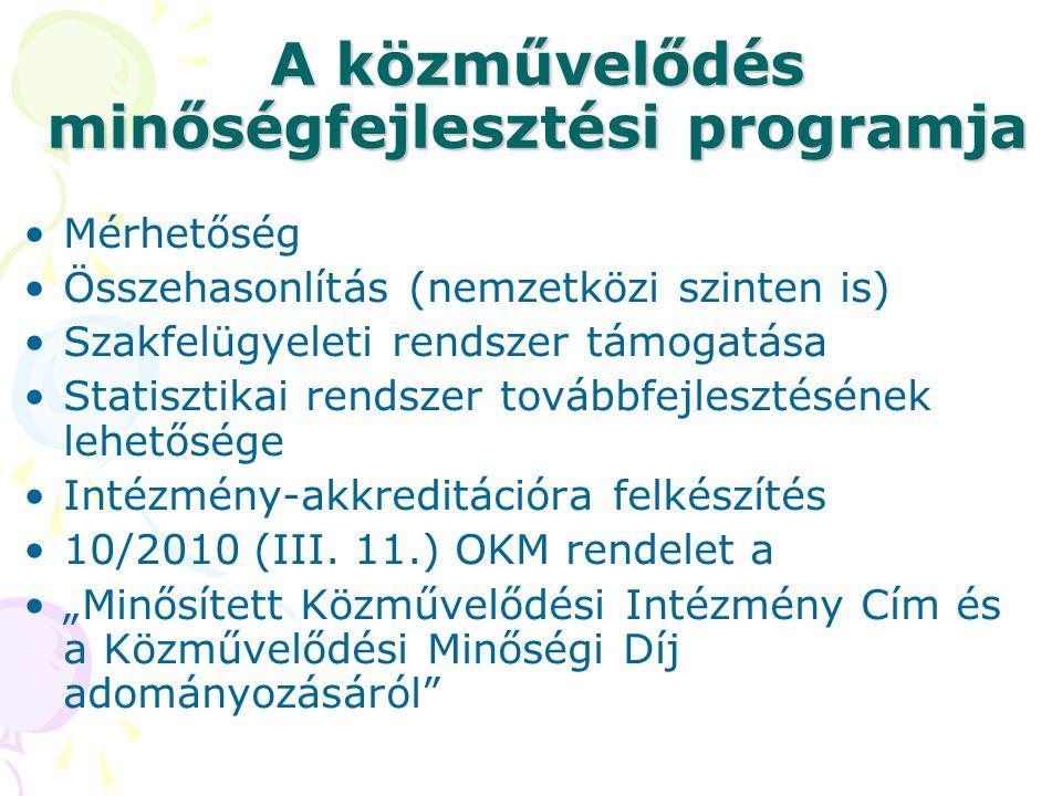 A közművelődés minőségfejlesztési programja •Mérhetőség •Összehasonlítás (nemzetközi szinten is) •Szakfelügyeleti rendszer támogatása •Statisztikai re
