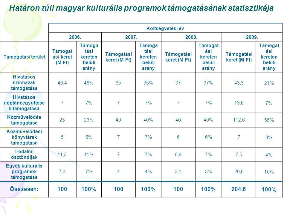 Határon túli magyar kulturális programok támogatásának statisztikája Költségvetési év 2006.2007.2008.2009. Támogatási terület Támogat ási keret (M Ft)