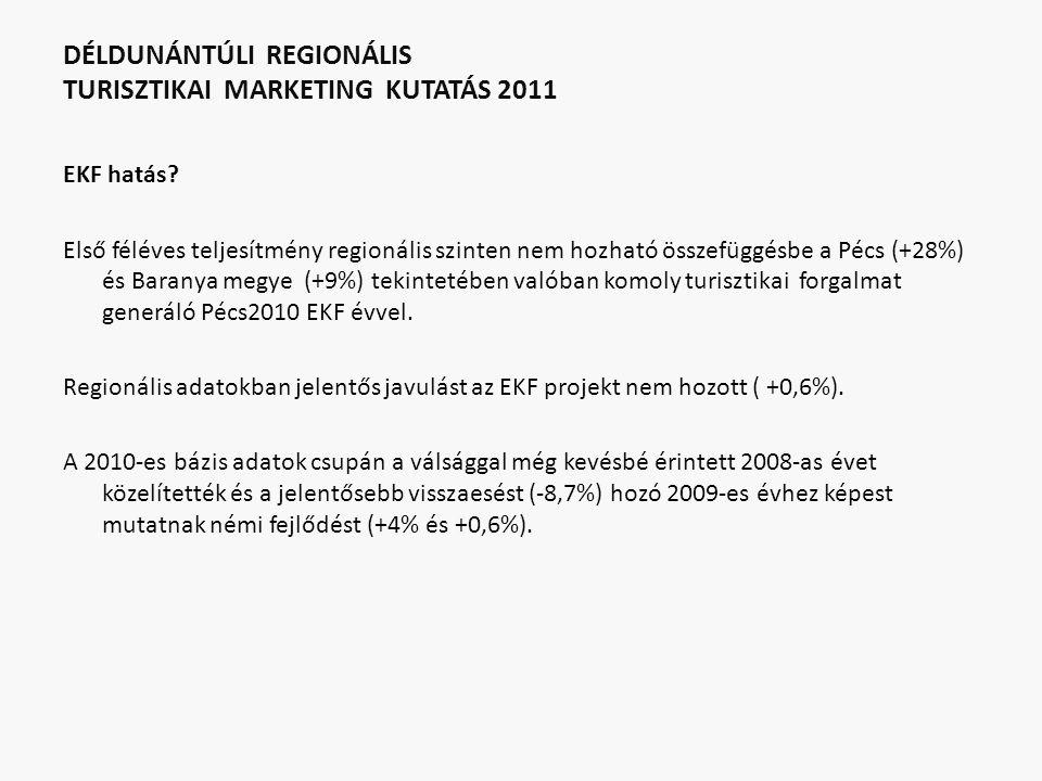 DÉLDUNÁNTÚLI REGIONÁLIS TURISZTIKAI MARKETING KUTATÁS 2011 EKF hatás? Első féléves teljesítmény regionális szinten nem hozható összefüggésbe a Pécs (+