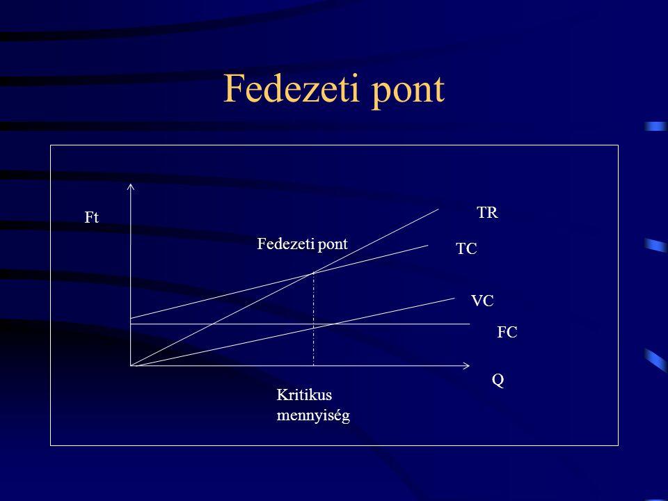 Fedezeti pont Ft Q TR FC VC TC Kritikus mennyiség Fedezeti pont