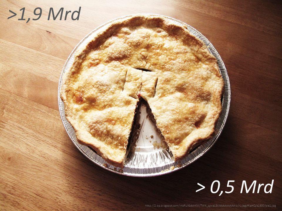 http://2.bp.blogspot.com/-nsRUXSdchKM/TWK_qjwaL3I/AAAAAAAAA-o/rLcegyfKaHQ/s1600/pie1.jpg >1,9 Mrd > 0,5 Mrd