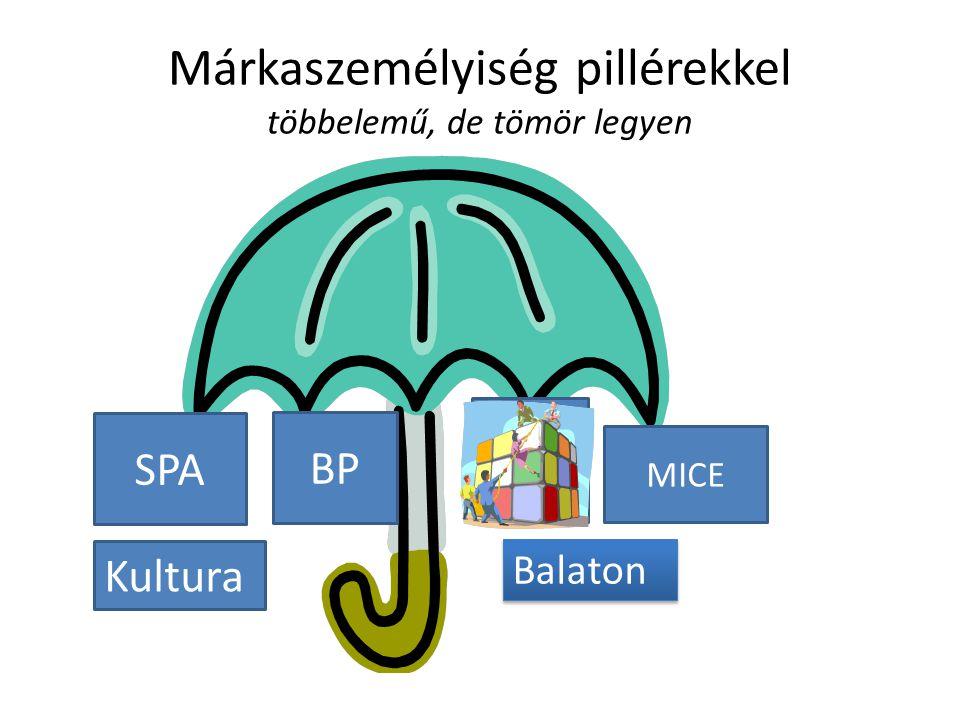 Márkaszemélyiség pillérekkel többelemű, de tömör legyen SPA MICE BP Kultura Balaton